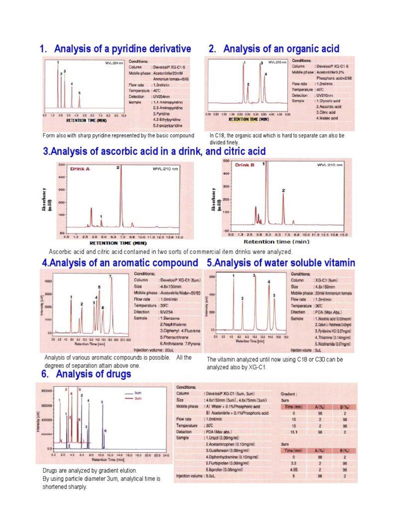Develosil XG 1 HPLC Columns INDIA