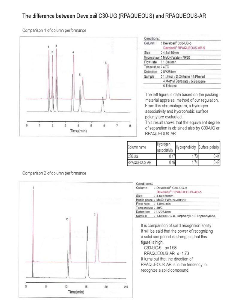 Develosil C30 HPLC Columns INDIA